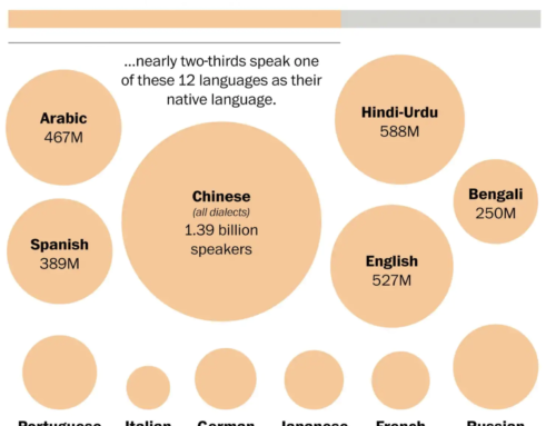 The world's languages, in 7 maps and charts